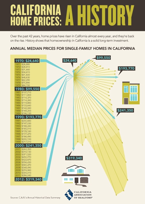 California home prices: a history